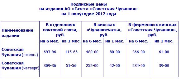 "Подписка на ""Советскую Чувашию"""