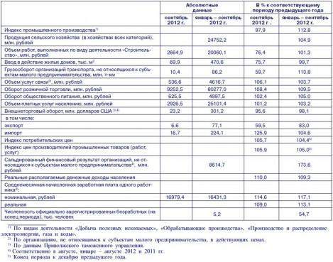 Социально-экономические показатели  Чувашской Республики в январе – сентябре 2012 года