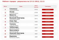 конкурс город россии национальный выбор