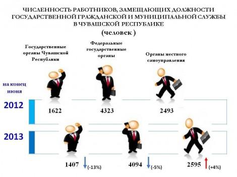 число чиновников - статистика