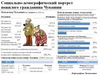Социально-демографический+портрет+пожилого+гражданина+Чувашии