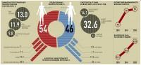 инфографика - онкология22