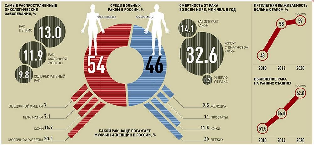 Смертность при раке простаты в россии