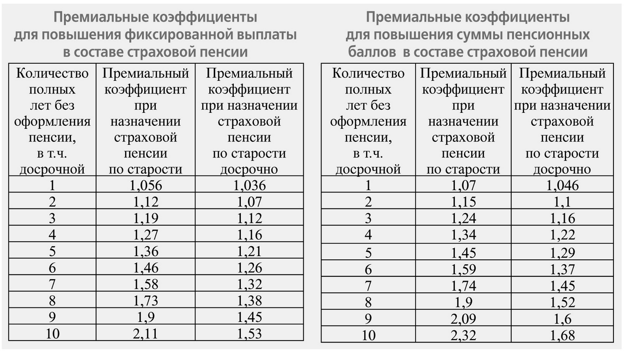 Коэффициент 1 при расчете пенсии какая будет пенсия