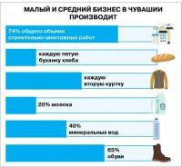 Инфографика. Инфографика Ольги ЛЕБЕДЕВОЙ по данным Чувашстата