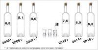 """Продажа алкогольных напитков на душу населения в Чувашии (в литрах) в абсолютном алкоголе (спирте), по данным Чувашстата. Коллаж """"СЧ"""""""