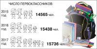 """Инфографика """"СЧ"""""""