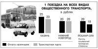 Стоимость одного билета на все виды транспорта (троллейбус, автобус, маршрутка) в Казани и Нижнем Новгороде едина. В Йошкар-Оле проезд на маршрутке стоит 20 руб, на троллейбусе и автобусе – 18.
